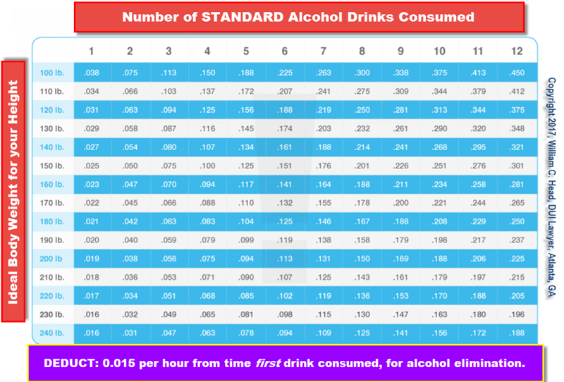 BAC Chart - Blood Alcohol Limit (BubbaHead.com)