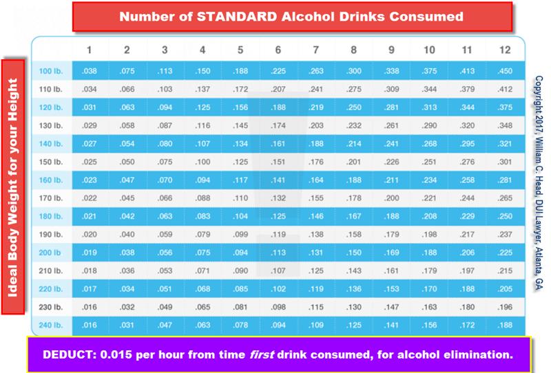 BAC Chart - Blood Alcohol Limit (BubbaHead.com)