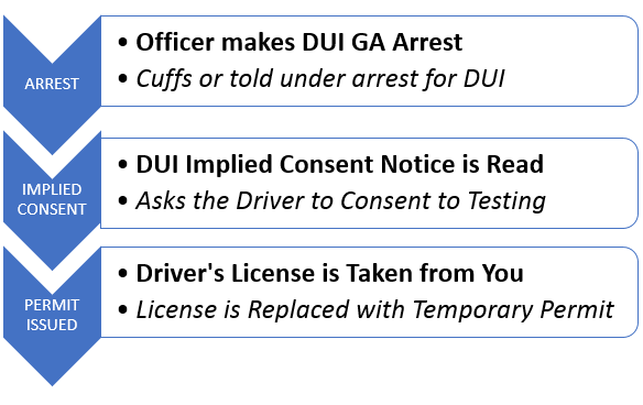 GA DUI Arrest Sequence
