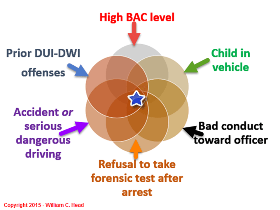 DUI Factors Implied Consent
