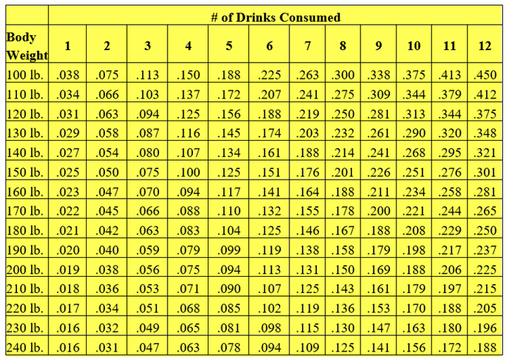Alcohol Consumption, BAC Levels, DUI Lawyer, Blood Alcohol Content