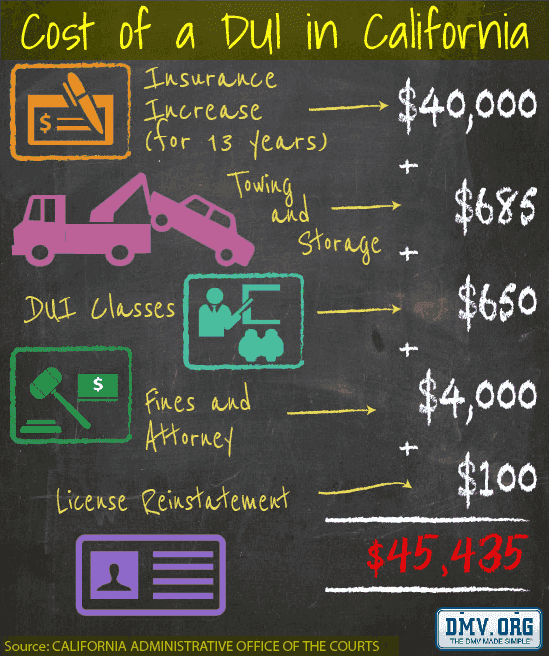 Cost of DUI in GA