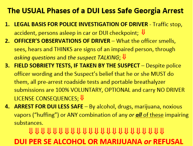 The Usual Phase Of aDUI Less Safe Georgia Arrest