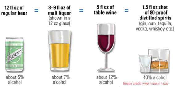 How Much Alcohol in a Drink